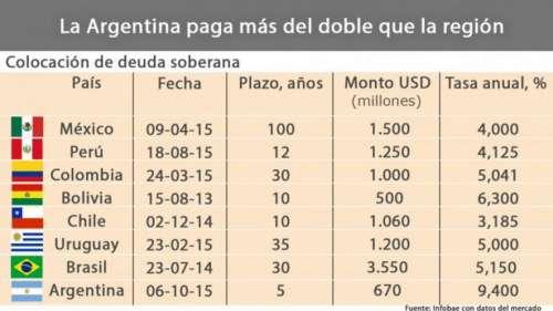 BONAR: Argentina paga más del doble de interés que los países de la región