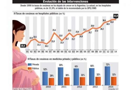Alertan por una 'epidemia' de cesáreas en la Argentina